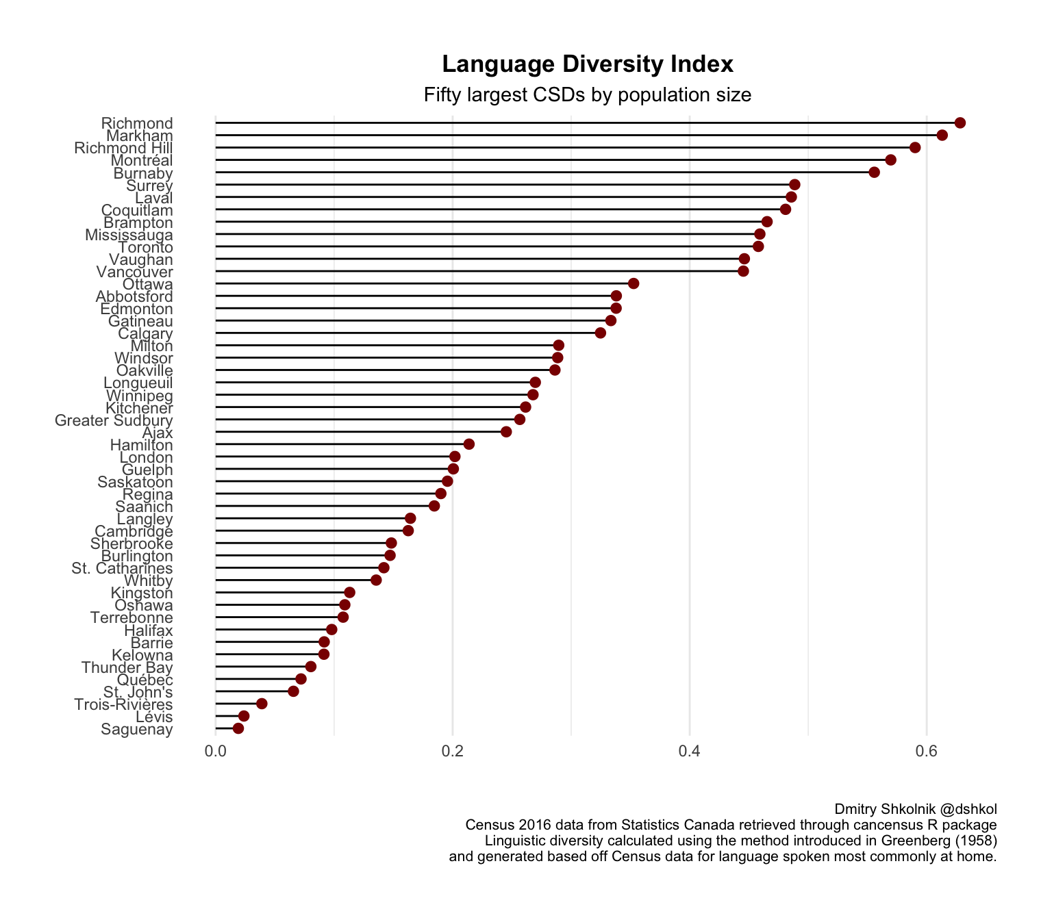 Language Diversity In Canada Dmitry Shkolnik - Unesco language ranking
